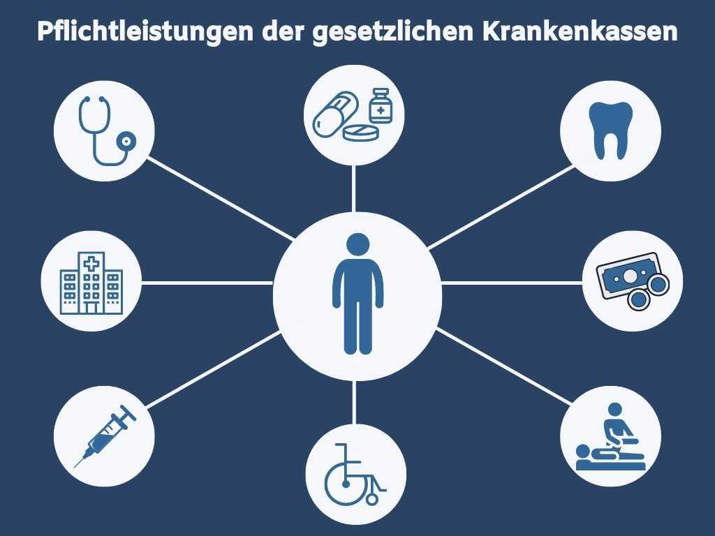 Pflichtleistungen der gesetzlichen Krankenkassen